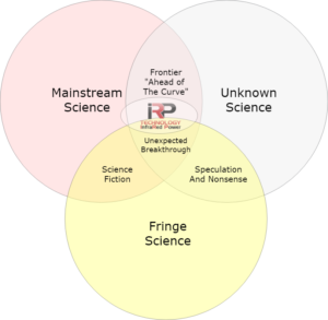 IRP Technology's Scientific Placement of Laser and LWFA